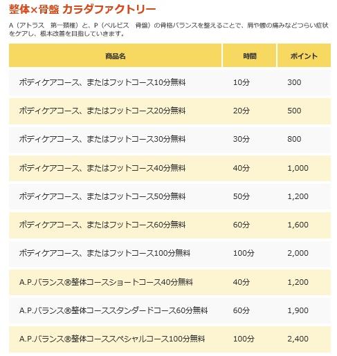 カラダファクトリーのポイントに応じたサービス一覧表