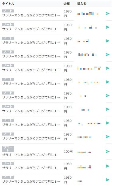 note記事購入者リスト