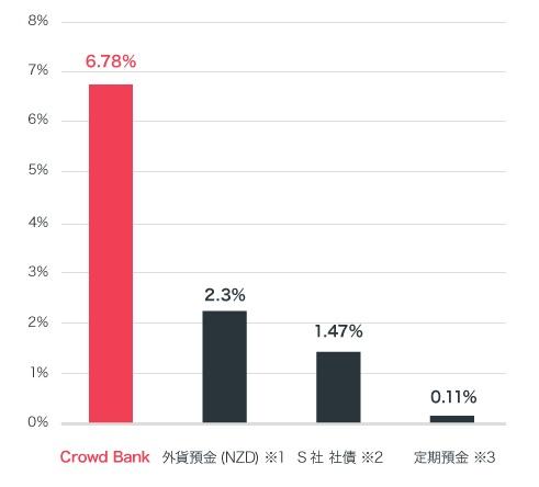 クラウドバンクと銀行の年利の比較