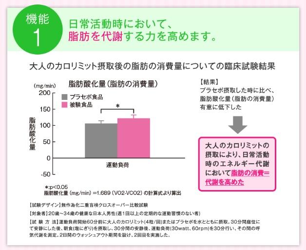 大人のカロリミットが脂肪の代謝を高めるというグラフ