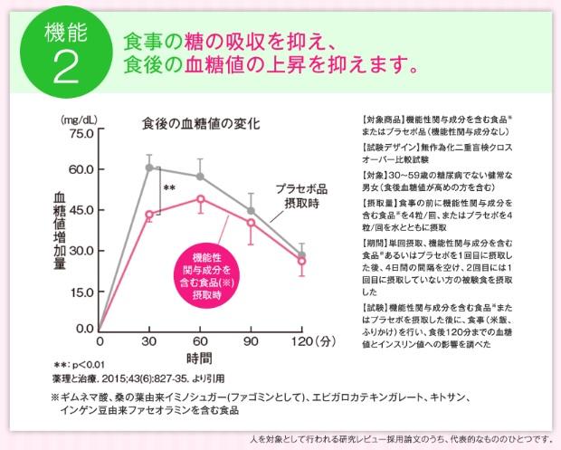 大人のカロリミットが食後の糖の吸収を抑えるというデータ