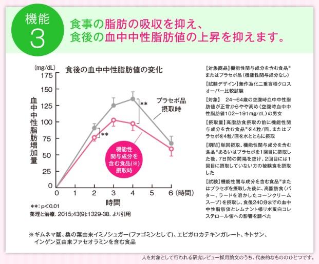 大人のカロリミットが食後の脂肪吸収を抑えるというデータ