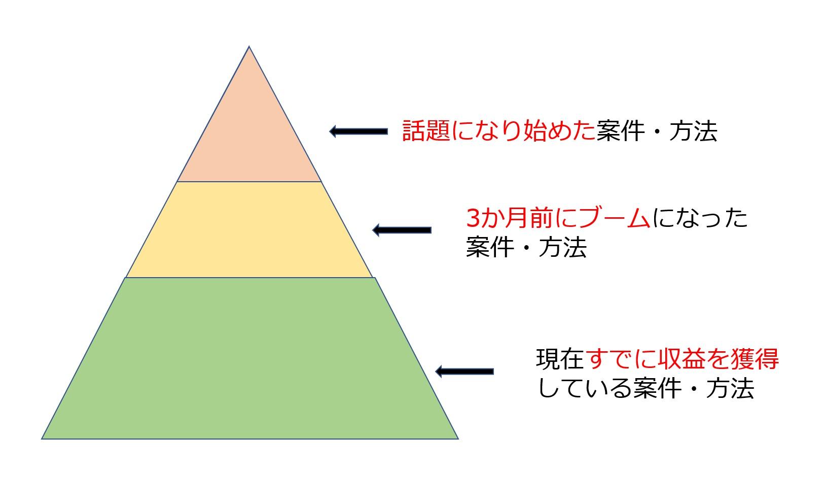 稼ぎ続ける方法ピラミッド