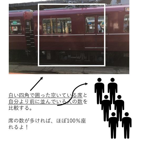 電車の席に座る方法を表している