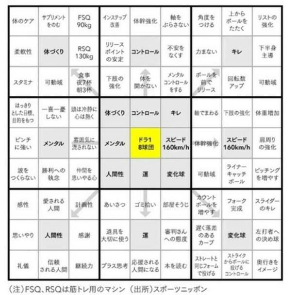 大谷翔平選手の花巻東高校1年生時に作った目標達成マンダラチャート