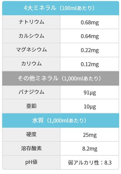 富士吉田のミネラルウォーターのミネラル成分量