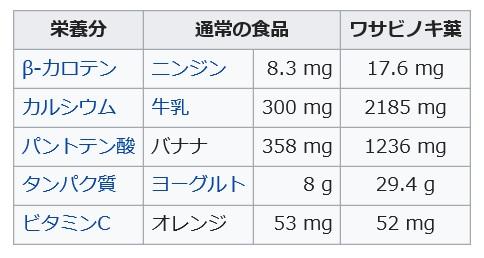 モリンガに含まれる栄養素の食品との比較