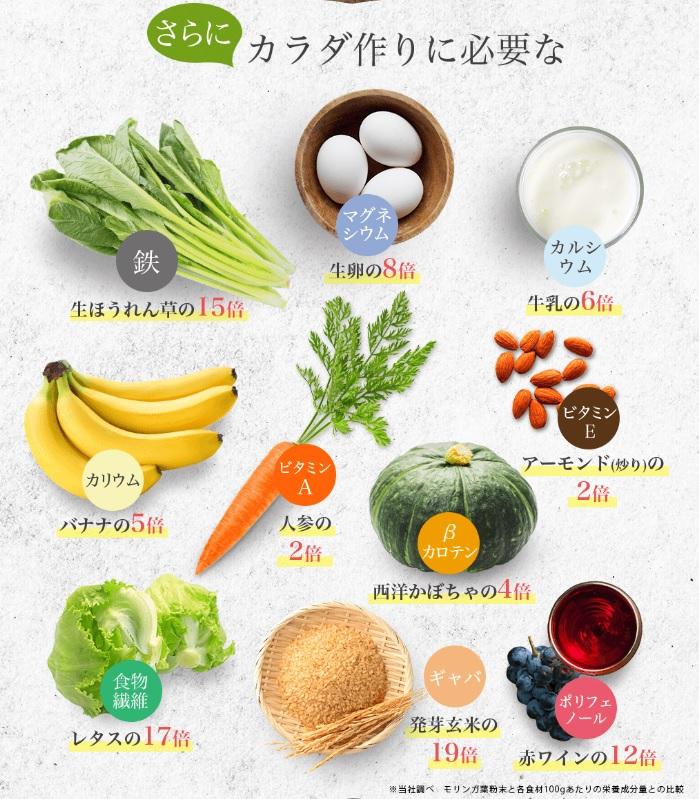 モリンガ青汁の栄養素の他食品との比較